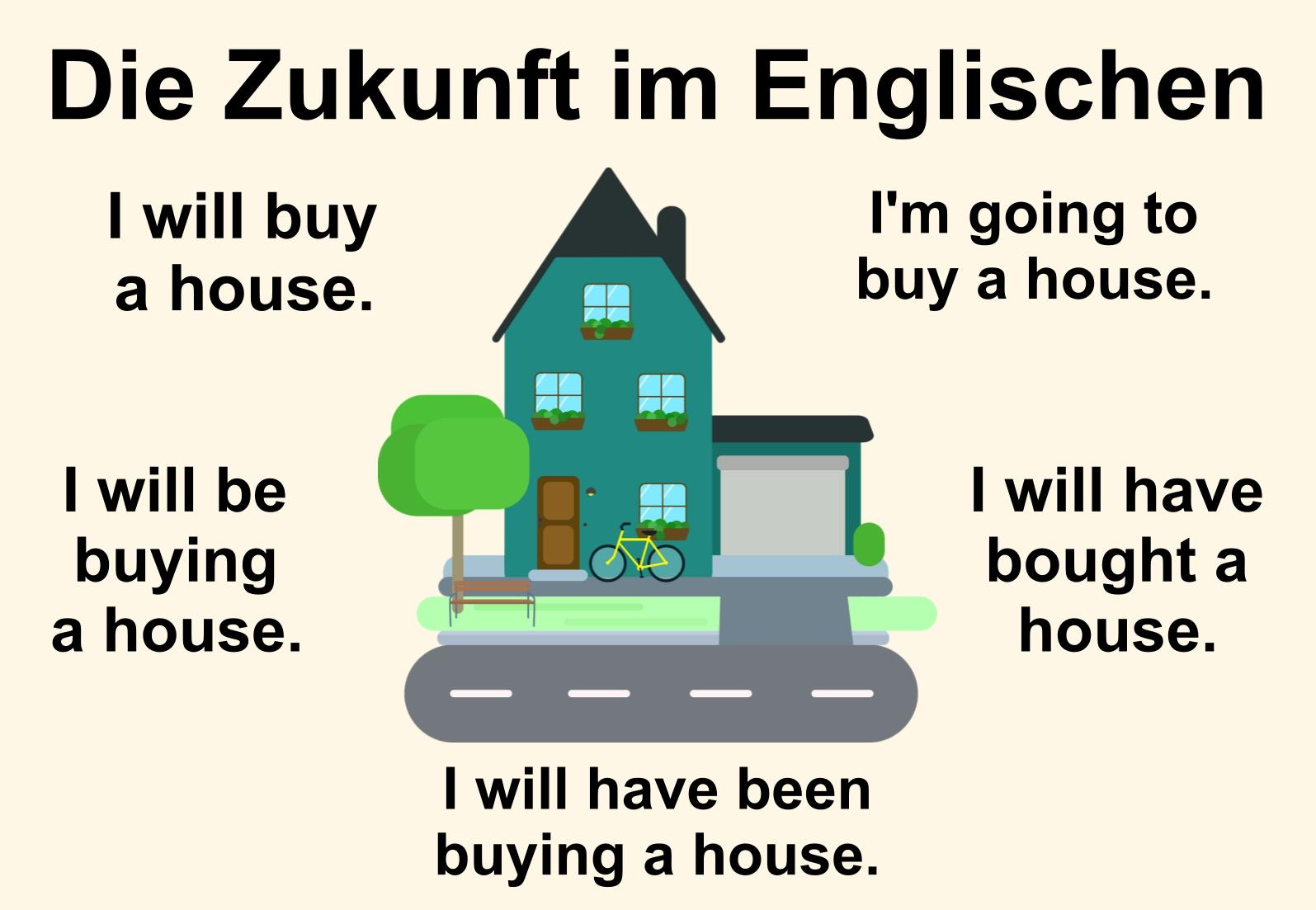 Zukunft In Englisch